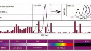 UVC LED熱度高 眾多LED企業開始布局,普閃UVC LED受追捧